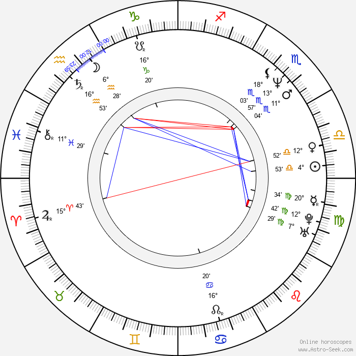 Paul Speckmann - Birth horoscope chart