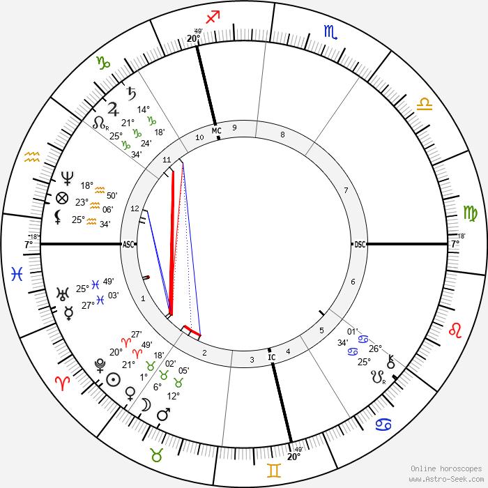 Paul Splingaerd - Birth horoscope chart