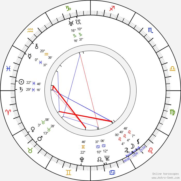 Paul Stewart - Birth horoscope chart