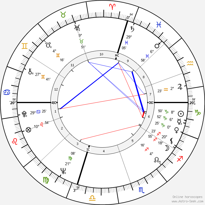 Paul Stookey - Birth horoscope chart