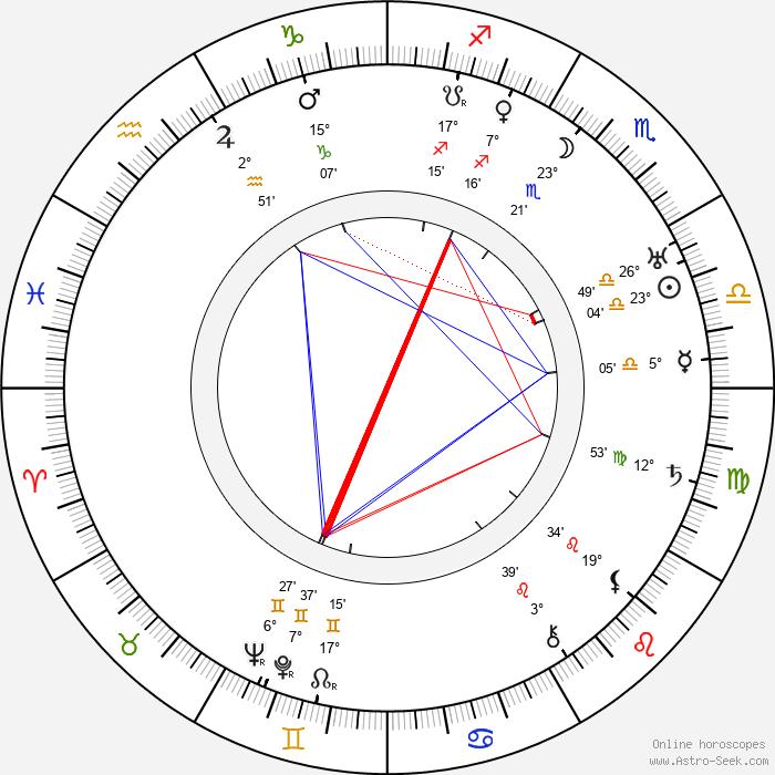 Paul Strand - Birth horoscope chart