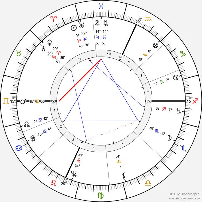 Paul Stuffel - Birth horoscope chart
