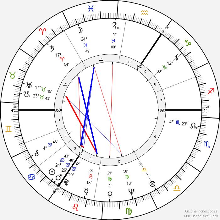 Paul Verhoeven - Birth horoscope chart