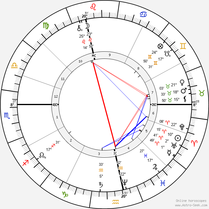 Paul Verlaine - Birth horoscope chart