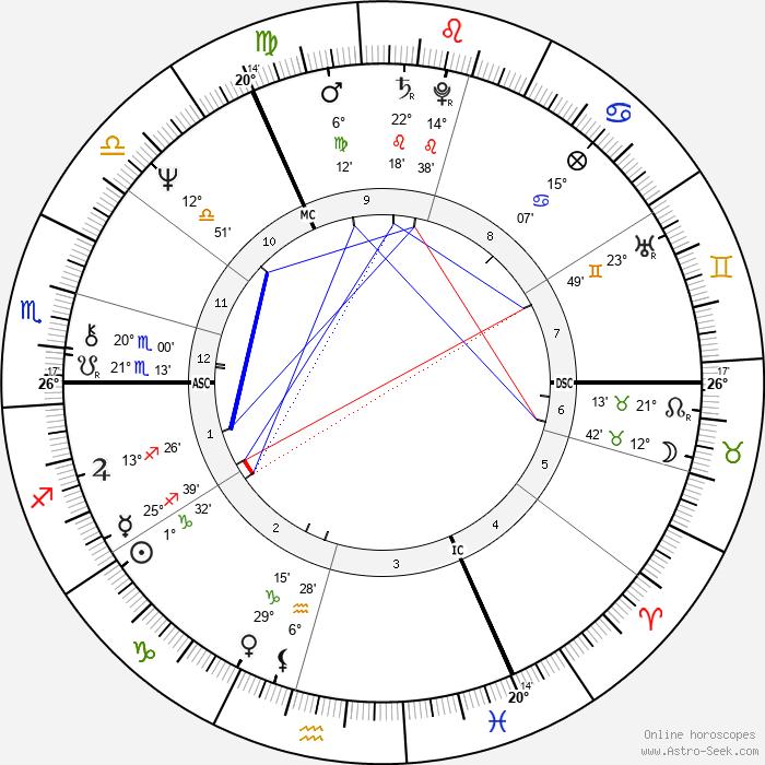 Paul Versteeg - Birth horoscope chart