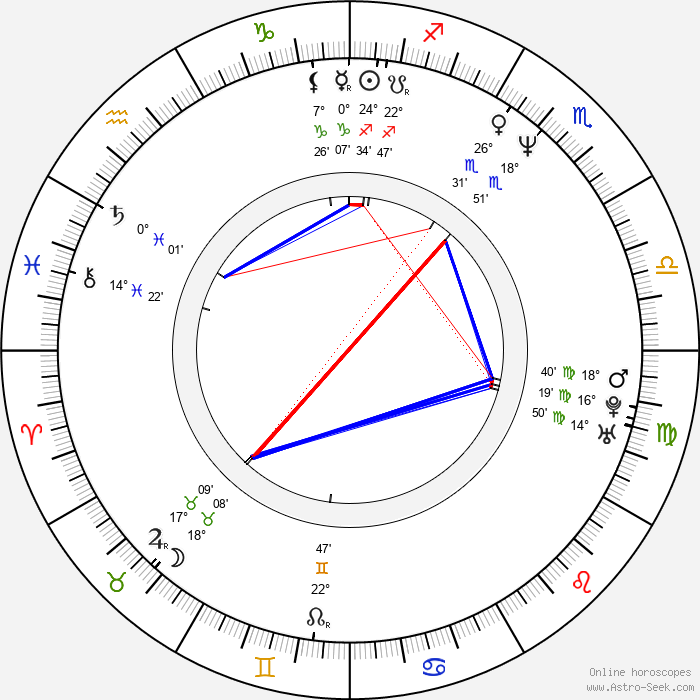 Paul Vogt - Birth horoscope chart