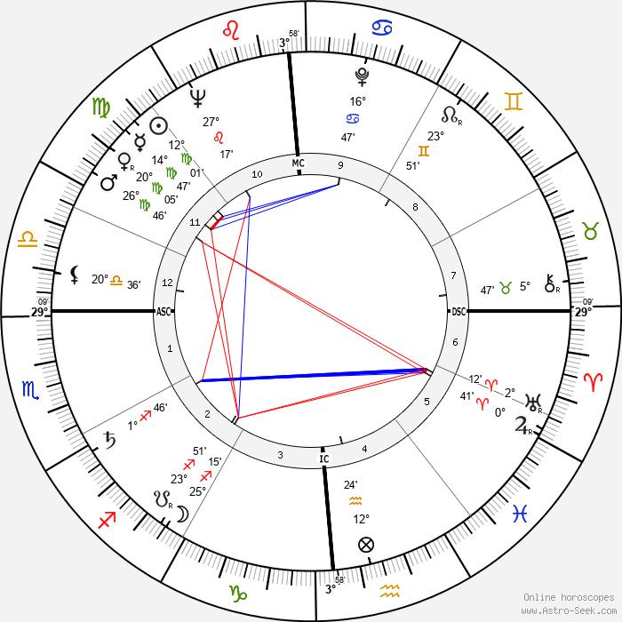 Paul Volcker - Birth horoscope chart