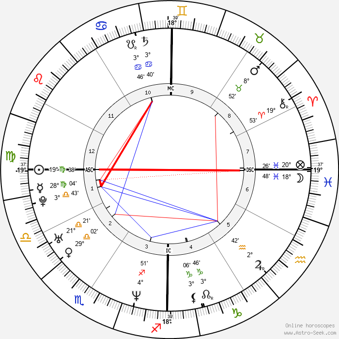 Paul Walker - Birth horoscope chart