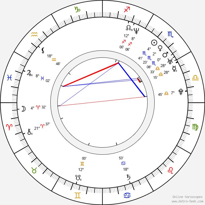 Paul Warren - Birth horoscope chart