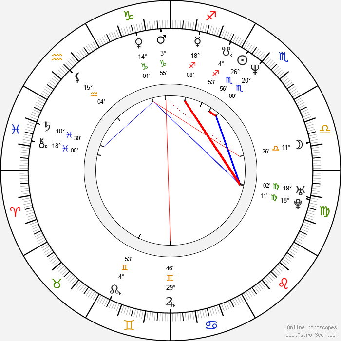 Paul Weitz - Birth horoscope chart