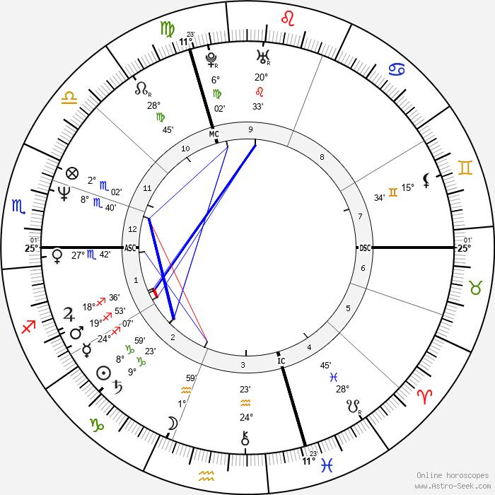 Paul Westerberg - Birth horoscope chart