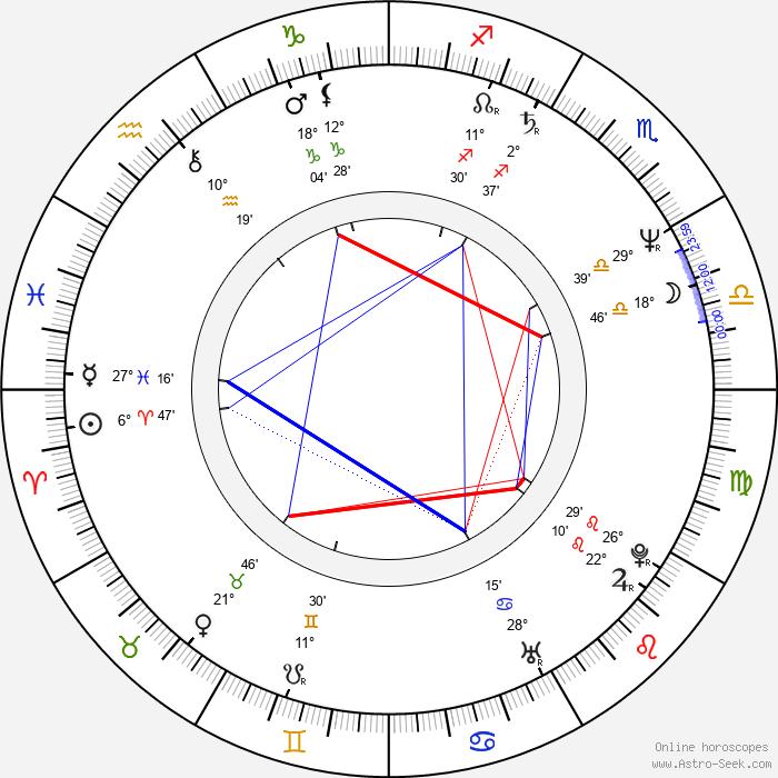 Paul Wickens - Birth horoscope chart
