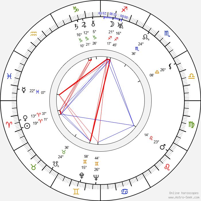 Paul Willis - Birth horoscope chart