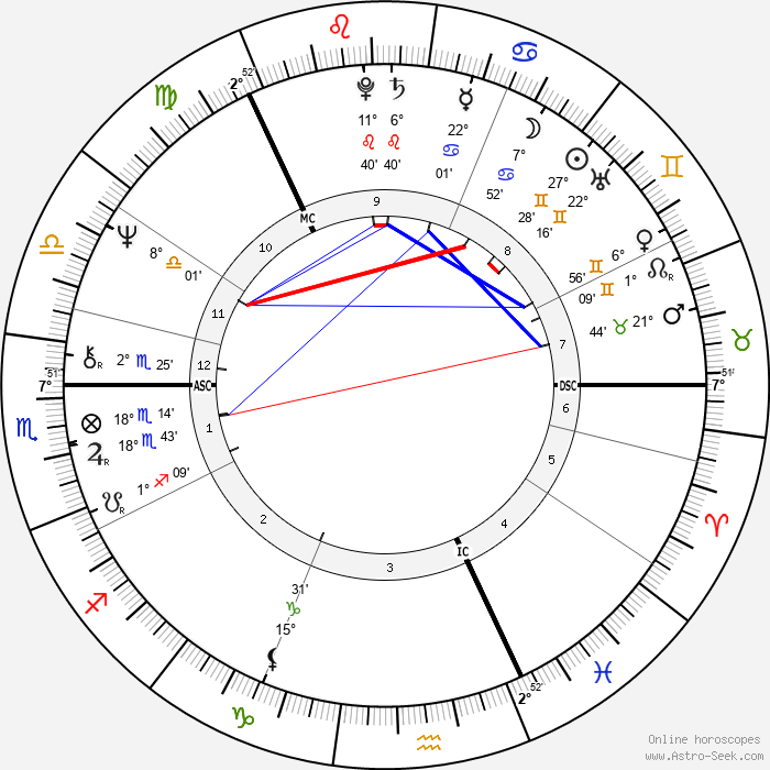 Paula Koivuniemi - Birth horoscope chart
