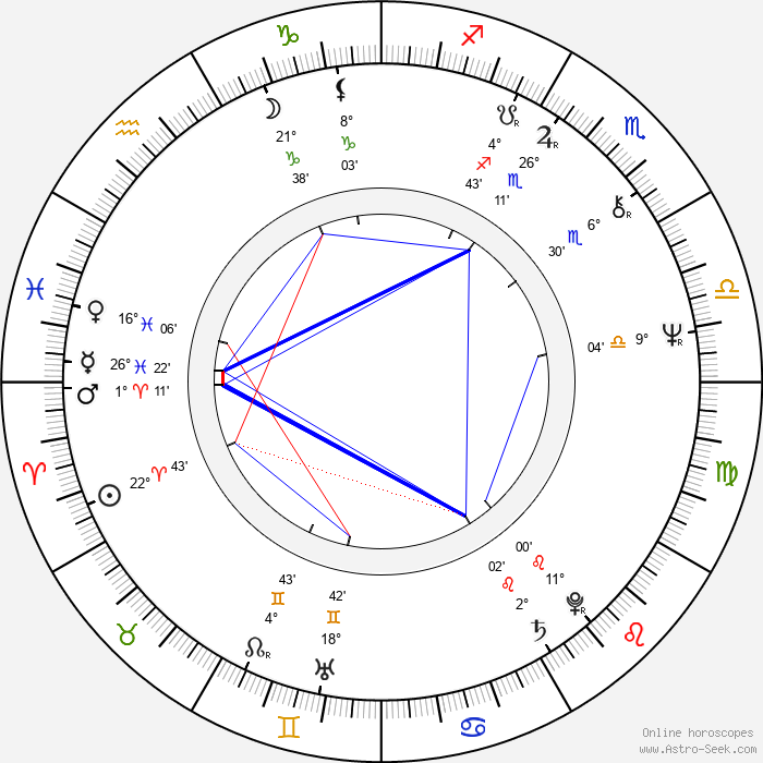 Paula Pritchett - Birth horoscope chart