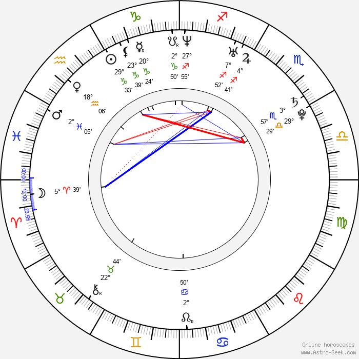 Paula Taylor - Birth horoscope chart