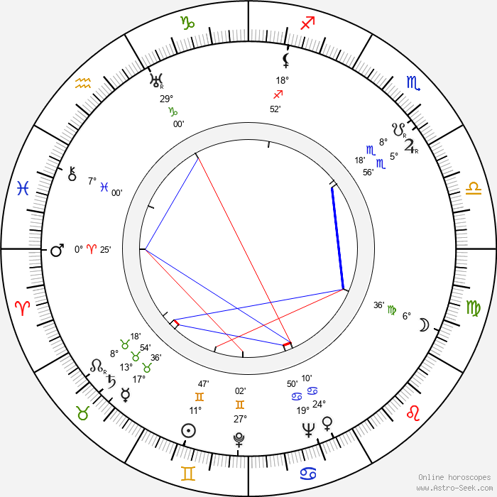 Paulette Goddard - Birth horoscope chart