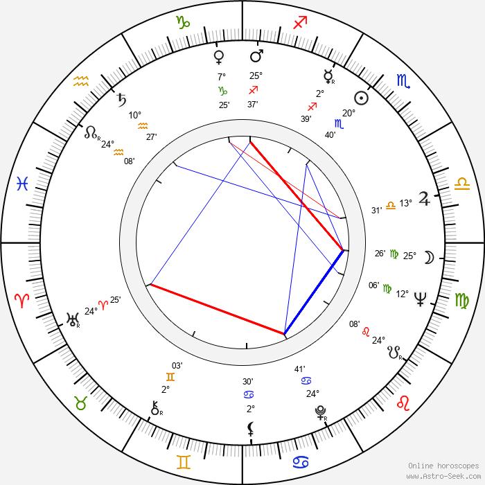 Pauli Huotari - Birth horoscope chart