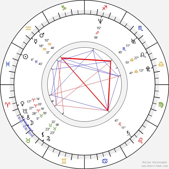 Paulina Holtz - Birth horoscope chart