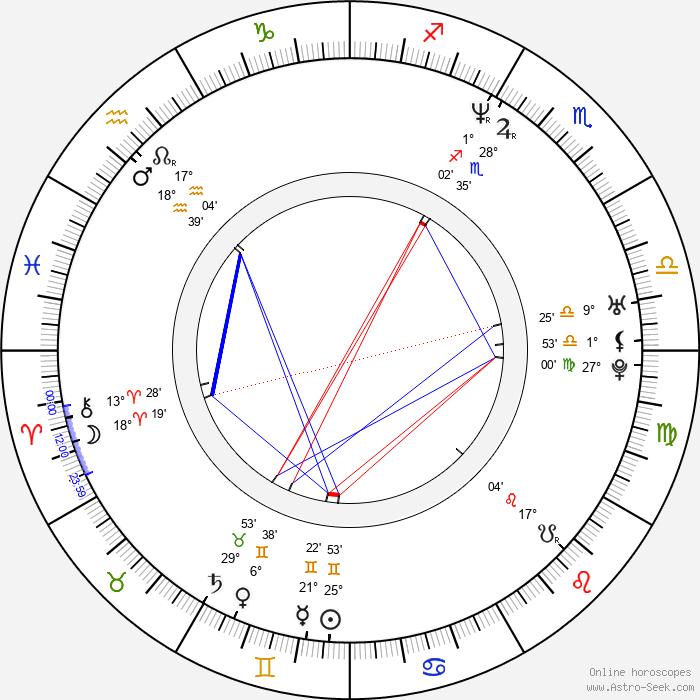 Paulina Rubio - Birth horoscope chart