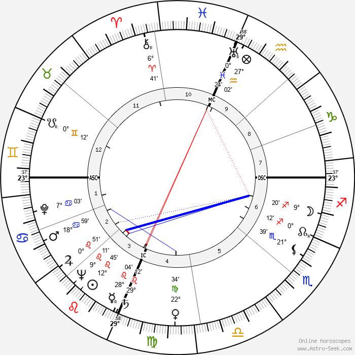 Pauline Betz - Birth horoscope chart