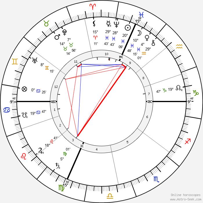Pauline Johnson - Birth horoscope chart