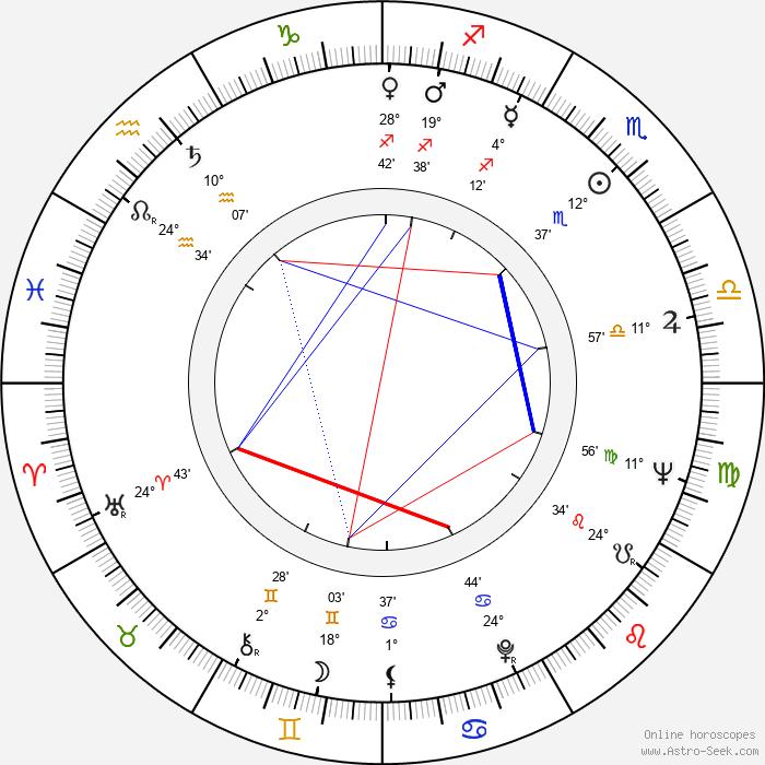 Paulo Cesar Saraceni - Birth horoscope chart