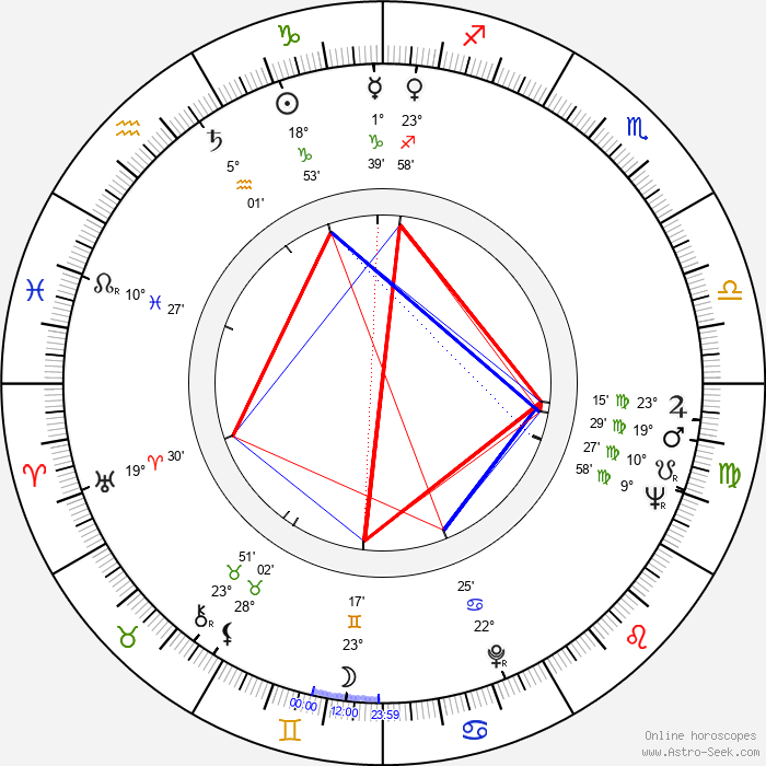 Paulo Goulart - Birth horoscope chart