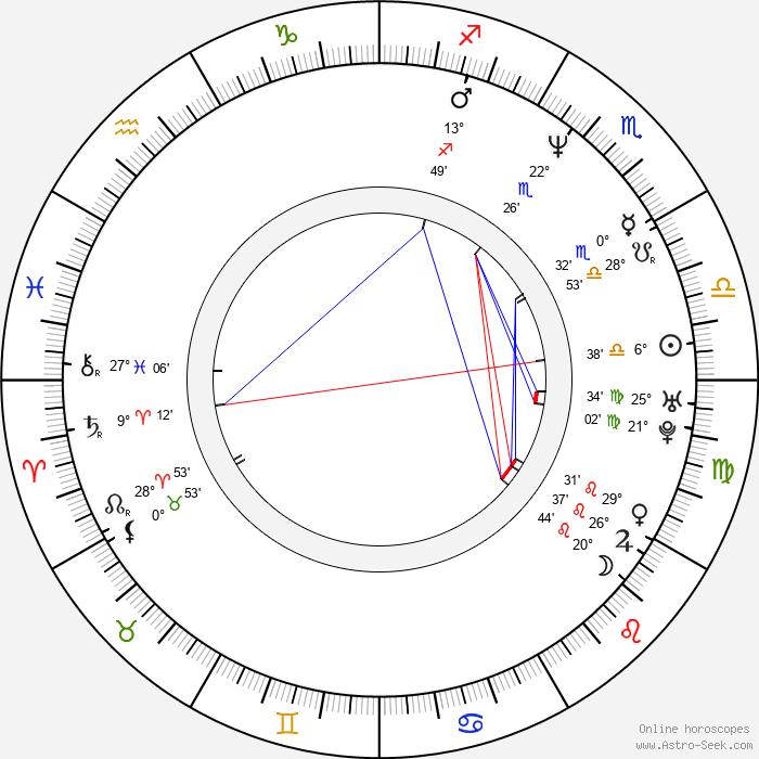 Paulo Machline - Birth horoscope chart