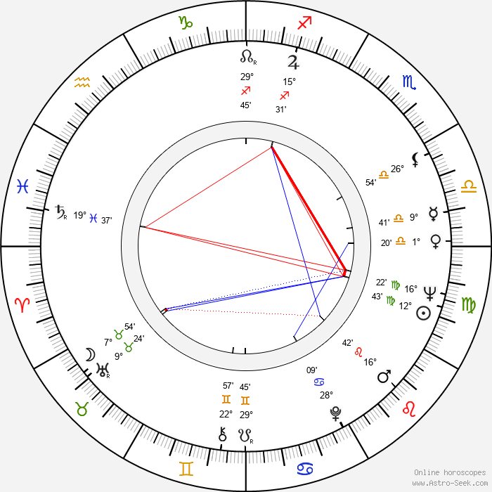 Pavel Arsyonov - Birth horoscope chart