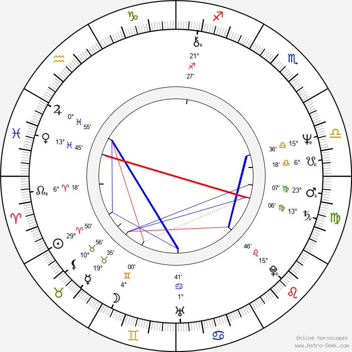 Pavel Bartoň - Birth horoscope chart