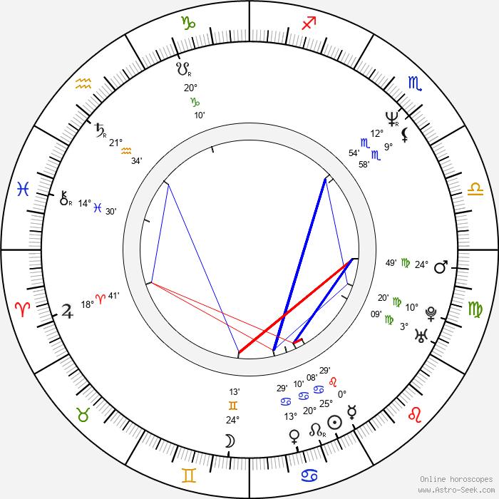 Pavel Bém - Birth horoscope chart