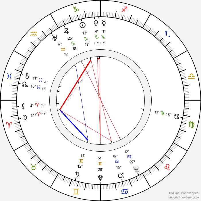 Pavel Blumenfeld - Birth horoscope chart