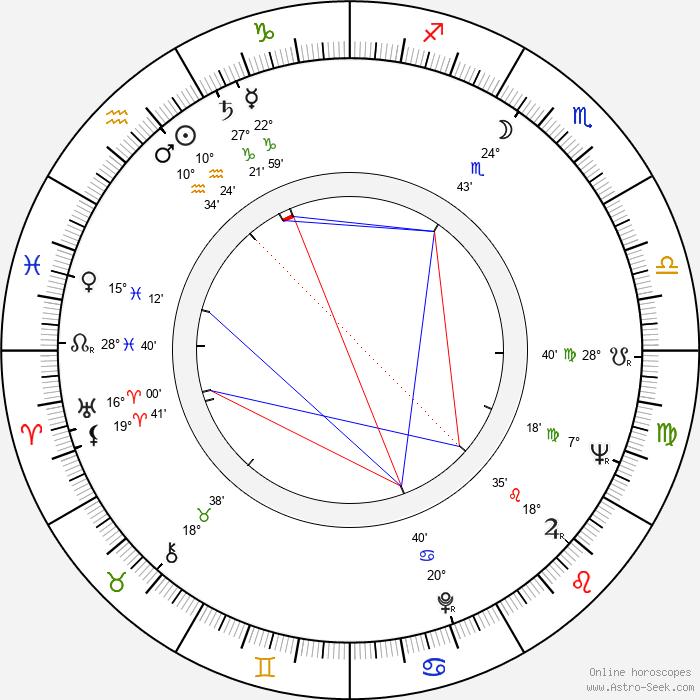 Pavel Bošek - Birth horoscope chart