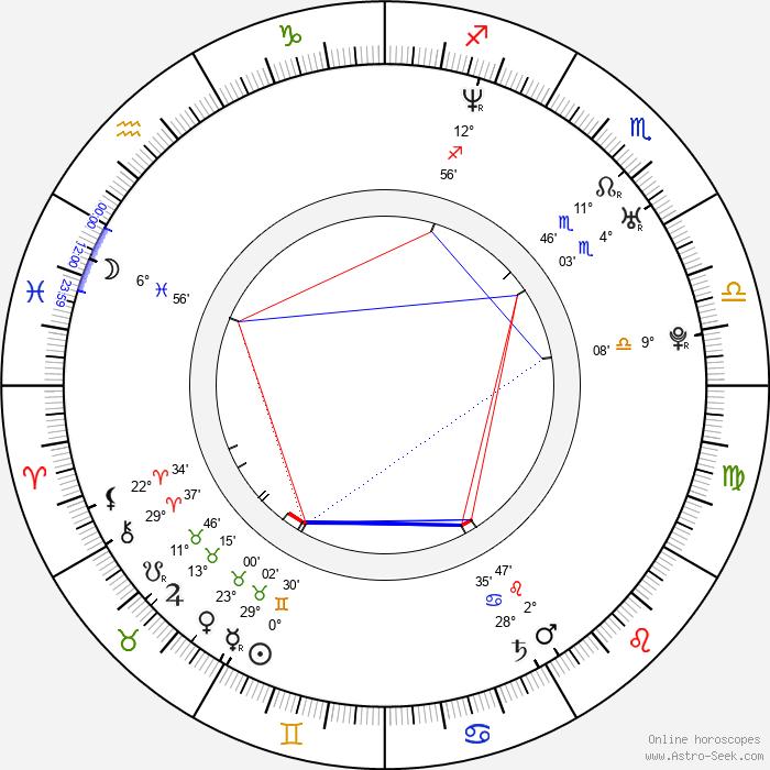 Pavel Cejnar - Birth horoscope chart