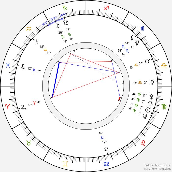 Pavel Chalupa - Birth horoscope chart