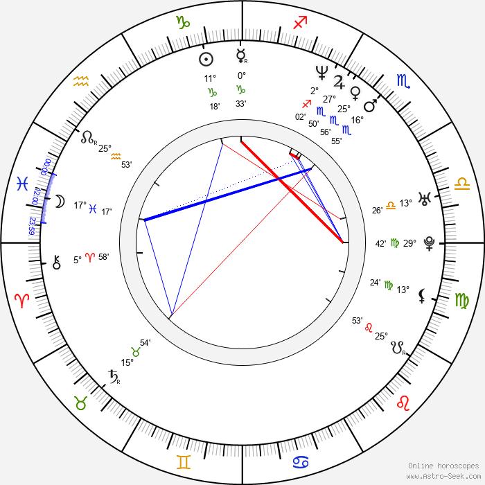 Pavel Chernyshev - Birth horoscope chart
