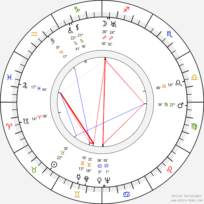 Pavel Demel - Birth horoscope chart