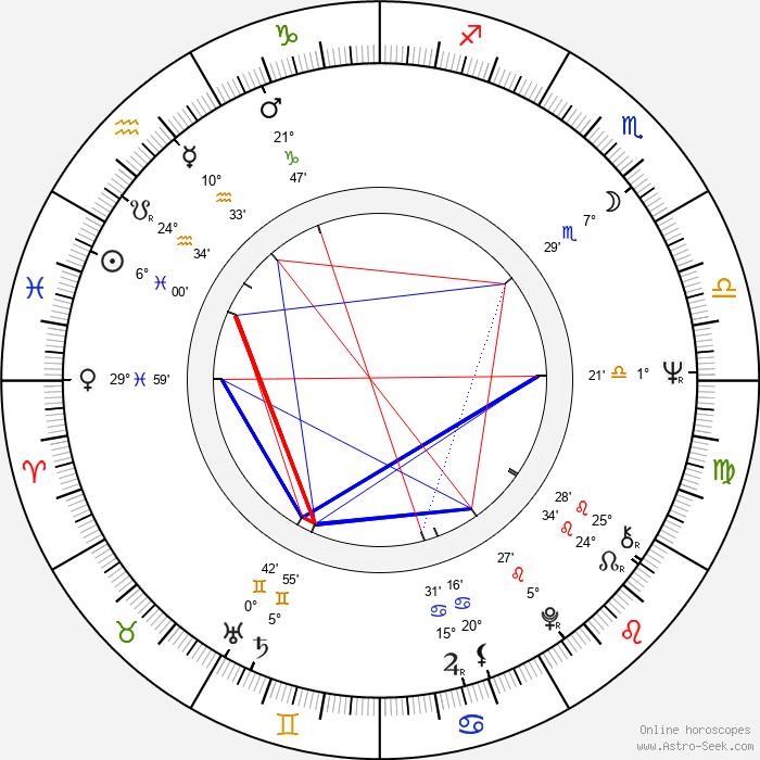 Pavel Dostál - Birth horoscope chart