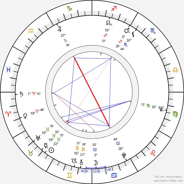 Pavel Dvořák - Birth horoscope chart