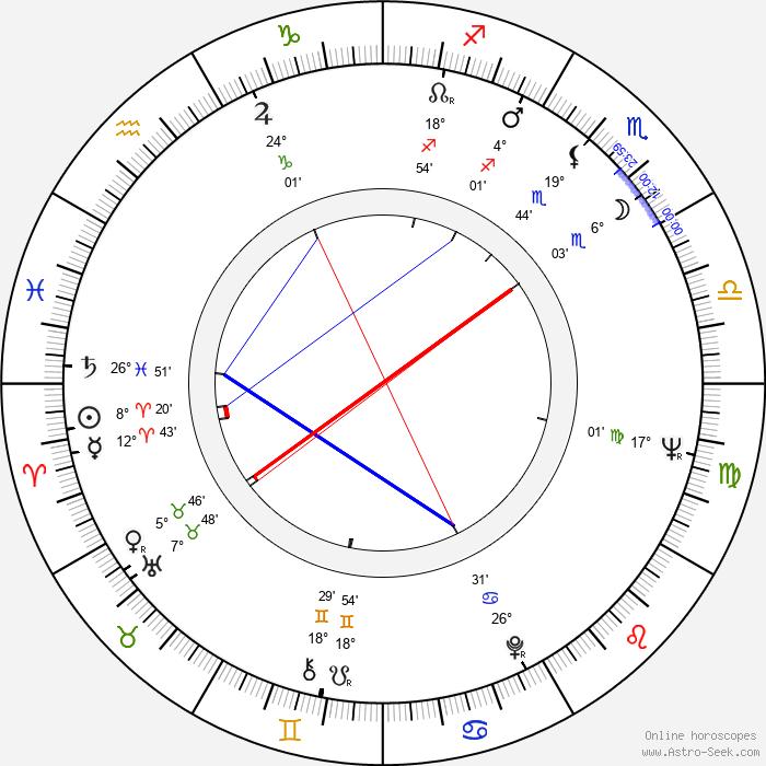 Pavel Fiala - Birth horoscope chart