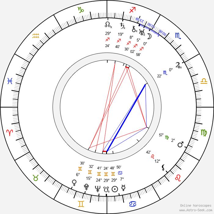 Pavel Haas - Birth horoscope chart