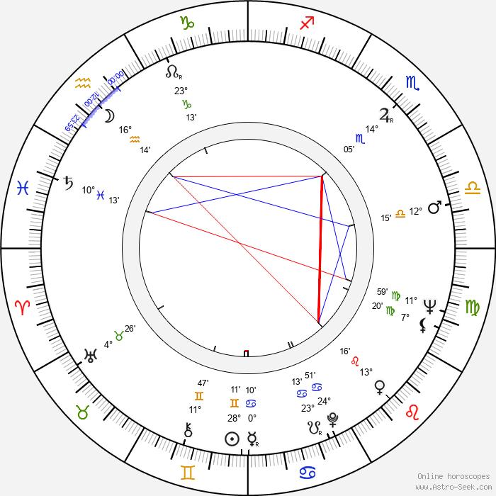 Pavel Hobl - Birth horoscope chart