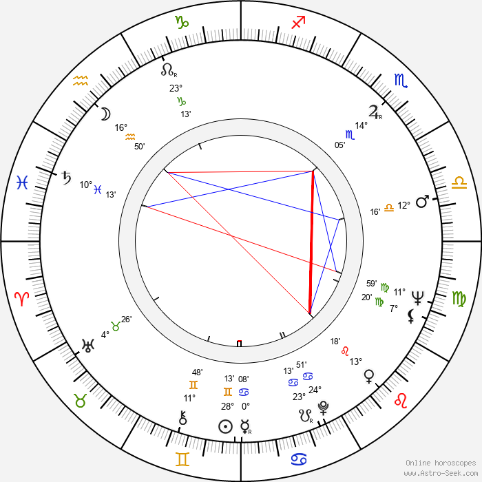 Pavel Hobl - Birth horoscope chart