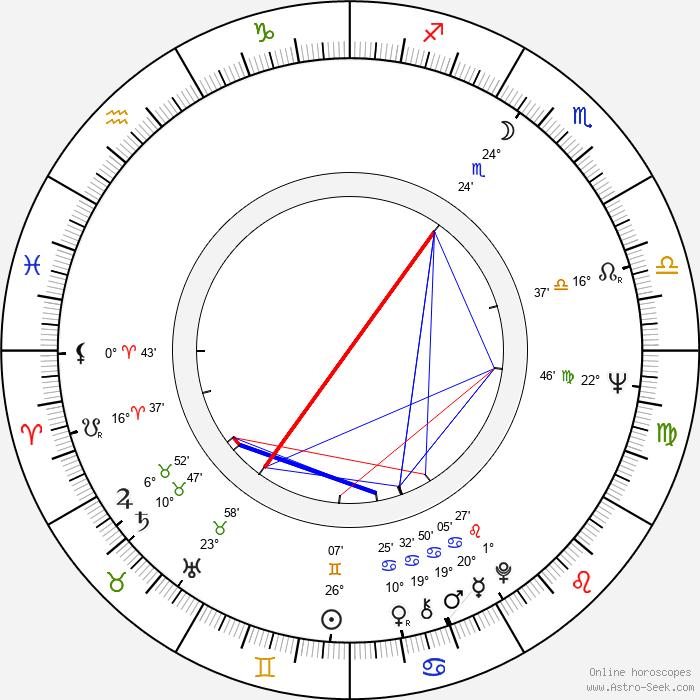 Pavel Jiras - Birth horoscope chart