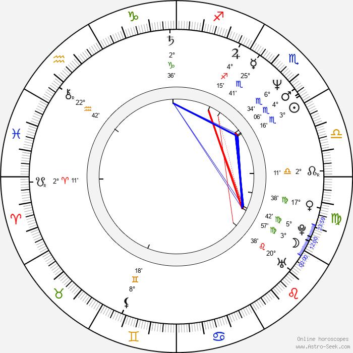Pavel Kikinčuk - Birth horoscope chart