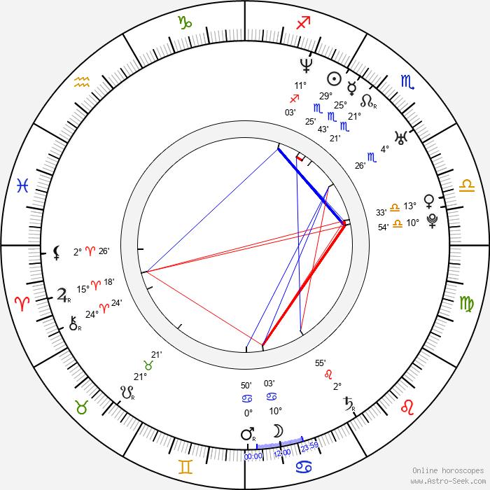 Pavel Kostomarov - Birth horoscope chart