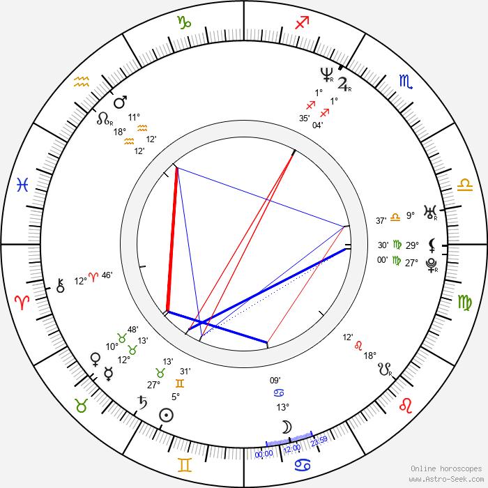 Pavel Kubálek - Birth horoscope chart