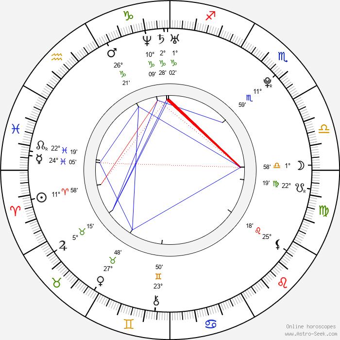 Pavel Kuběna - Birth horoscope chart
