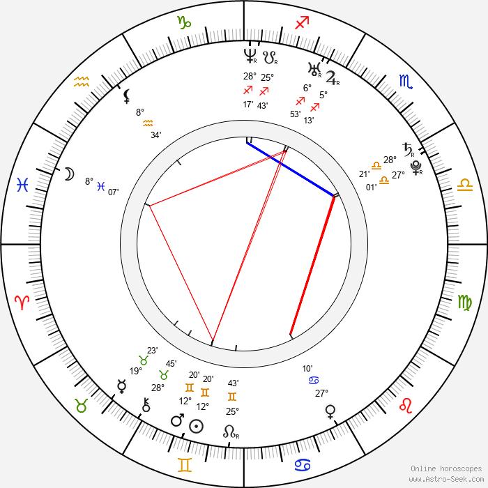 Pavel Kubera - Birth horoscope chart